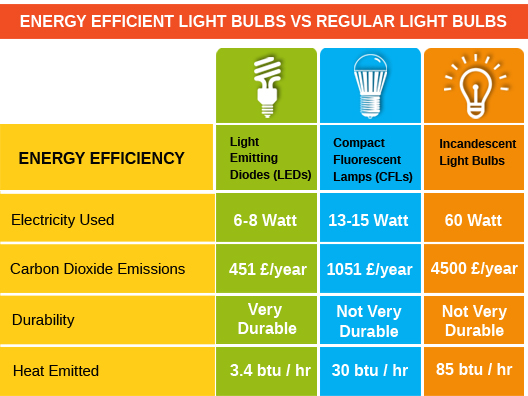 Energy Efficient Light Bulbs Vs Regular Light Bulbs